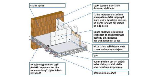 Ściany działowe na poddaszu - ściany działowe na stropie gęstożebrowym