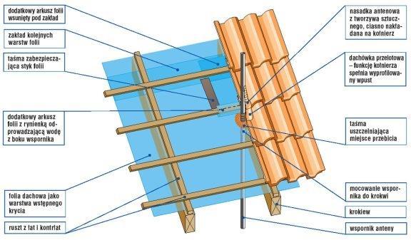 Antena - przejście przez dach